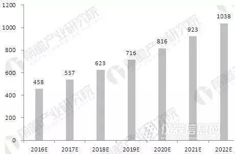 就2020年检测市场规模有望超1800亿欧元